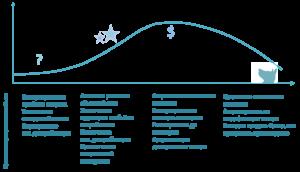 Этапы BTL в зависимости от целей сбыта